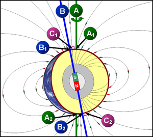 300pxgeographical_and_magnetic_pole